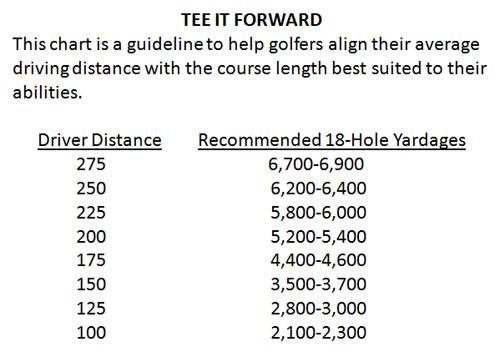 Tee It Forward Chart